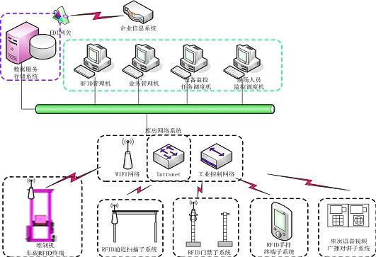 浙江智能管理系统